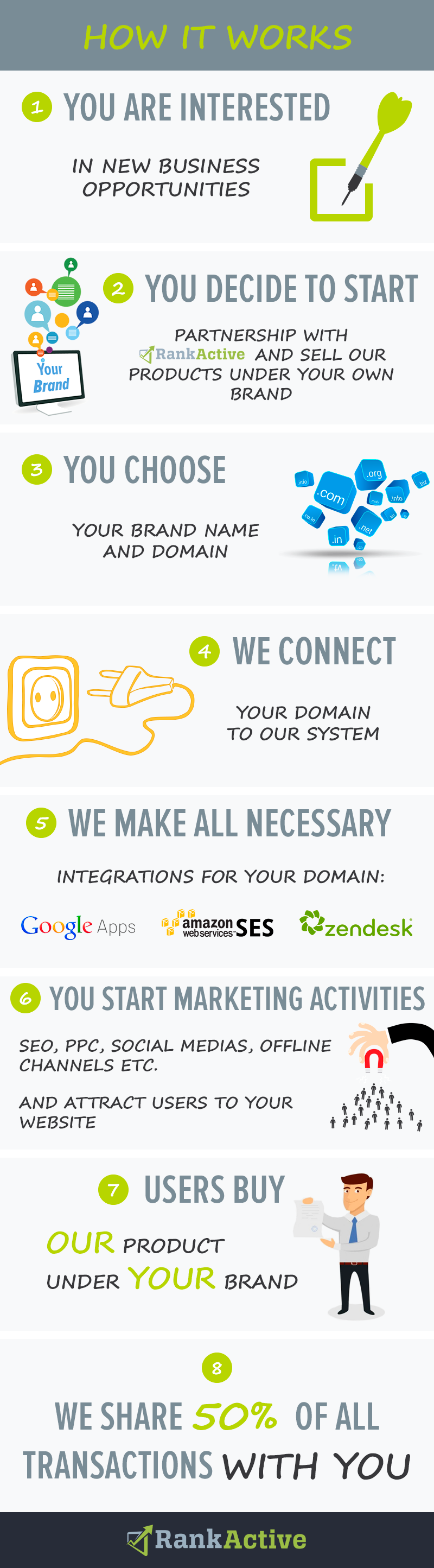 partnership infographic