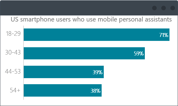 Users who use mobile personal assistants