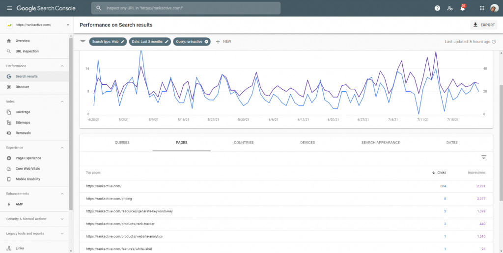 Ranking pages in Search Console