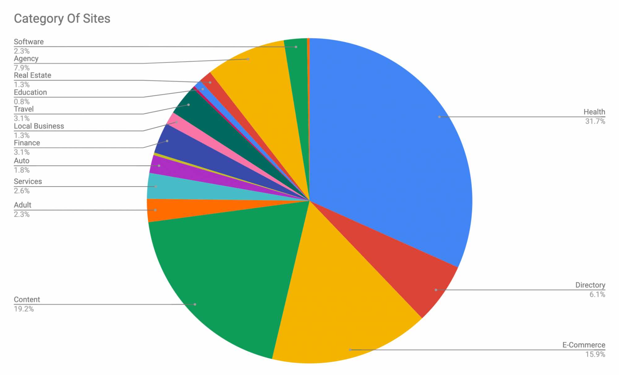 google core update categories survey march 2019
