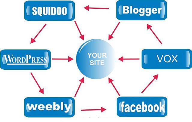 how to create link wheel seo