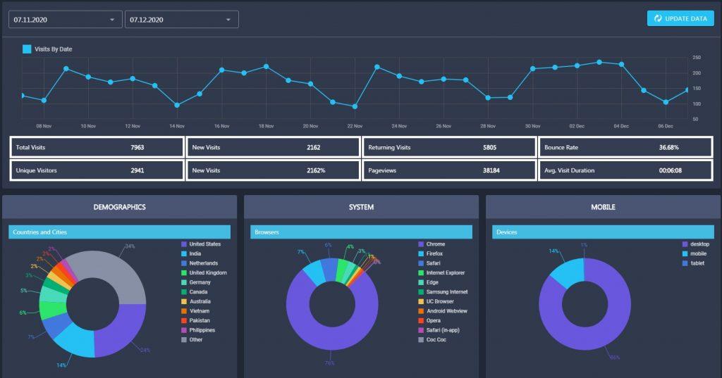 RankActive's Analytics Tool