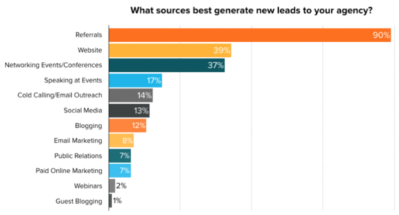 sources for lead generation in seo