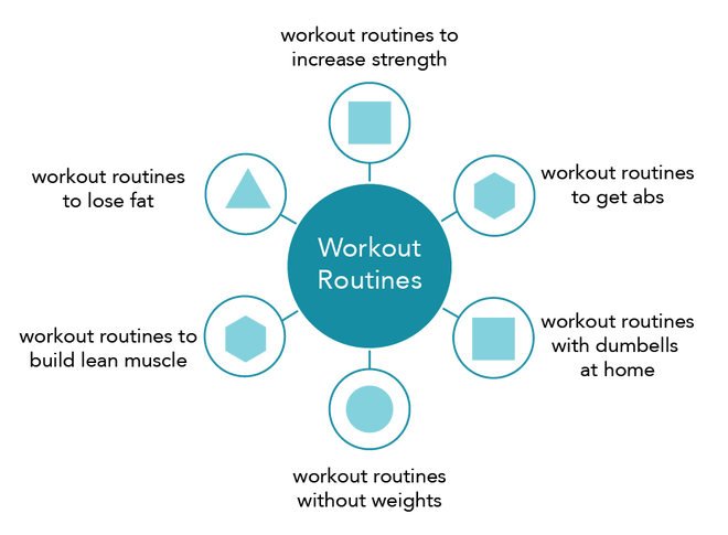 workout routine search topic cluster