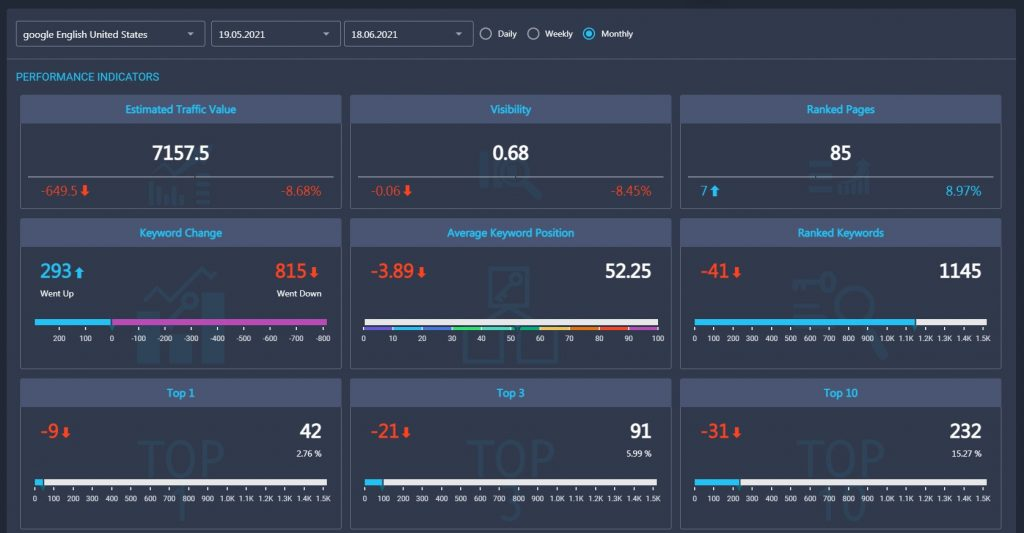 Ranking overview in RankActive