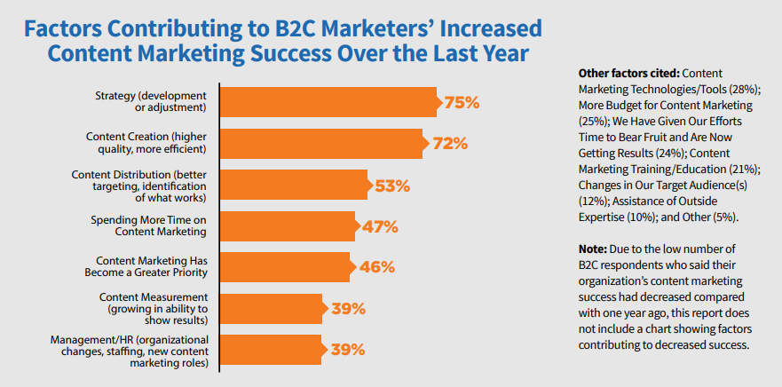factors contributing to content marketing success