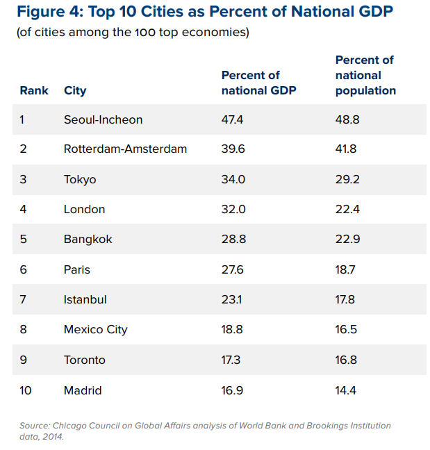 top 10 cities as percent of national GDP