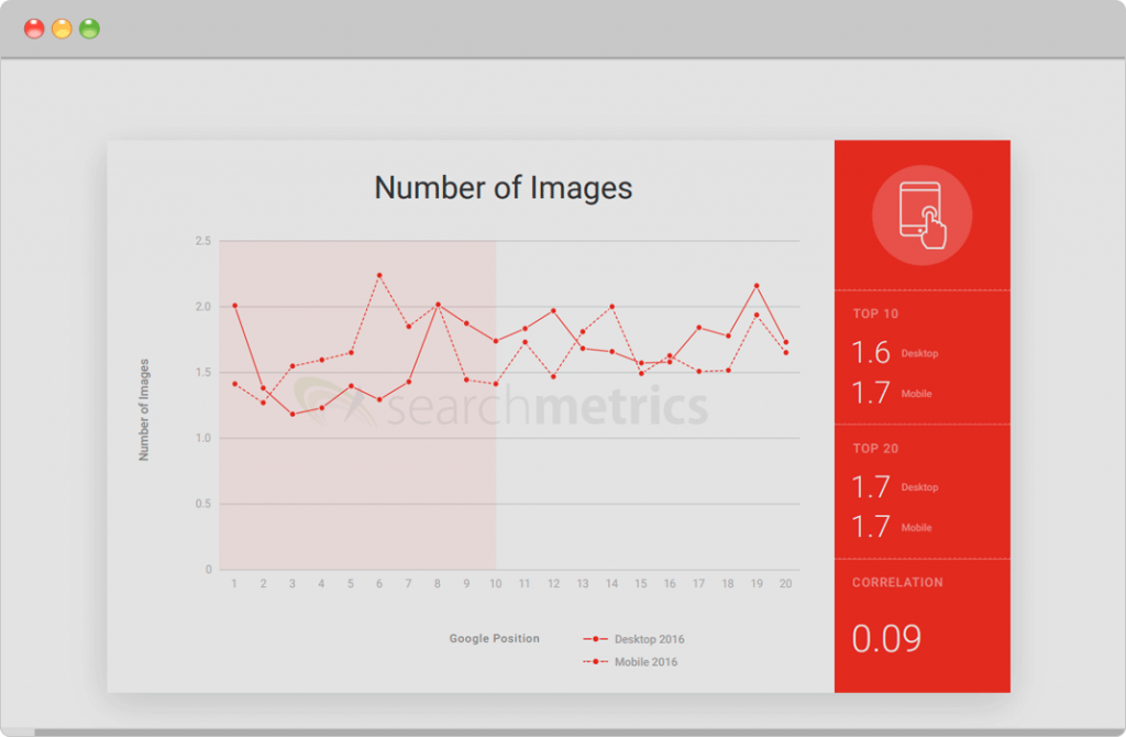 number of images on well-ranking websites