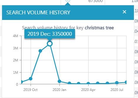 search volume graph