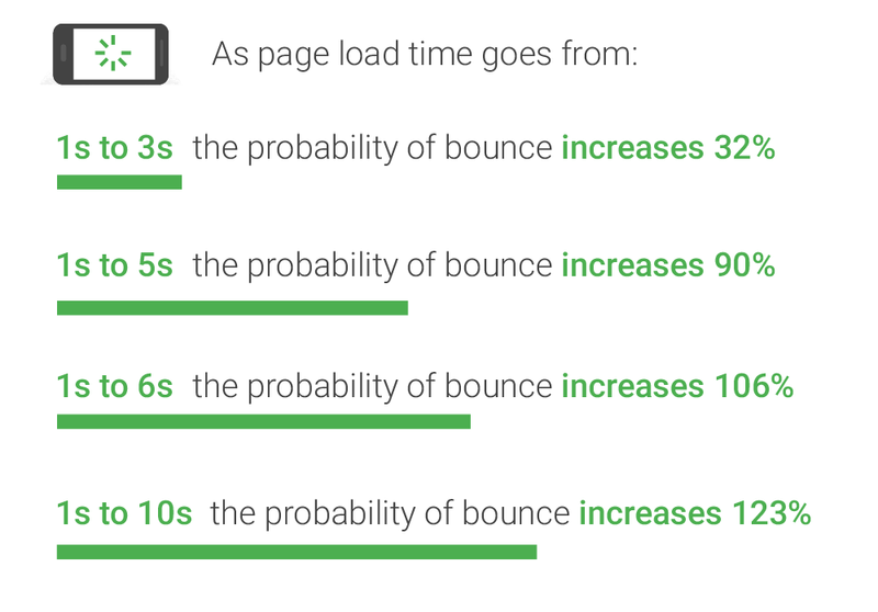 page speed and bounce rate probability