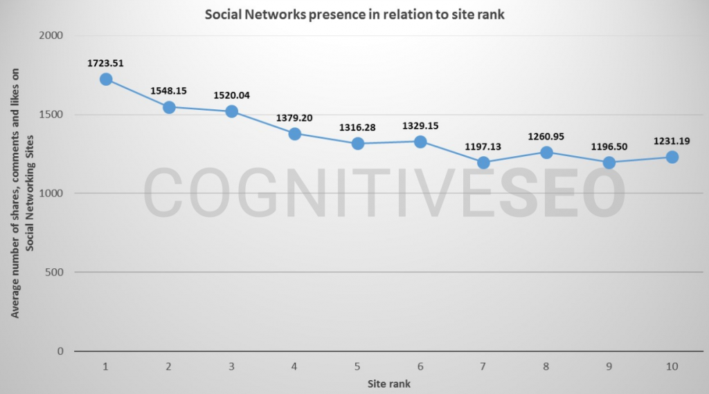 cognitiveseo study