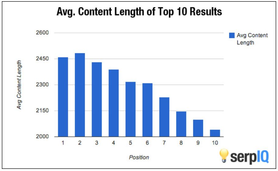 rankings and longer content study