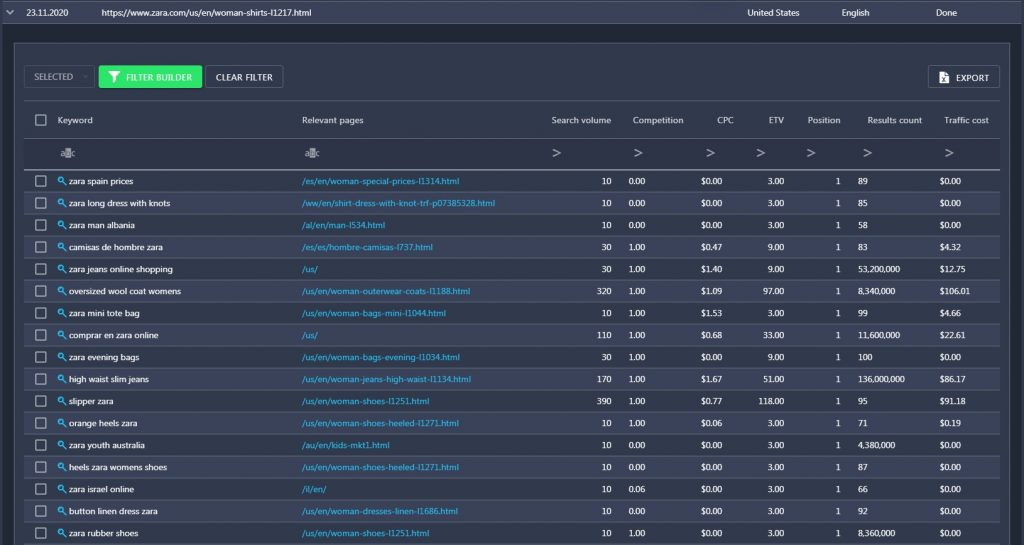 ranked keywords competitor analysis