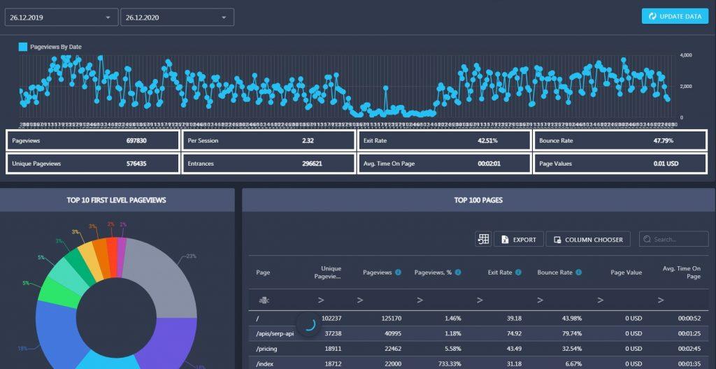 content metrics in Rank Active