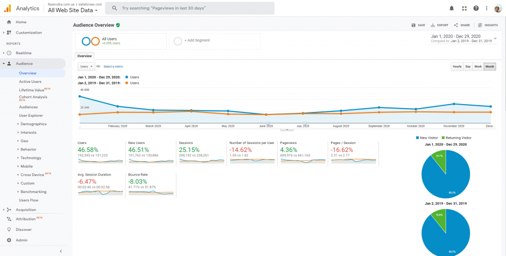 compare audience metrics