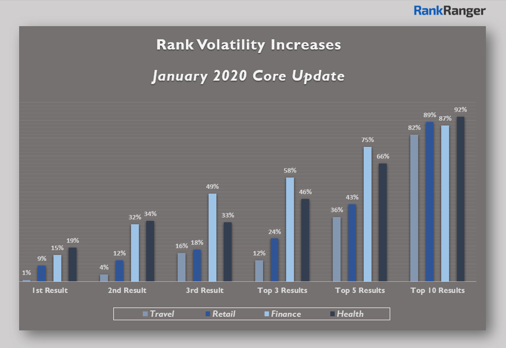 rank volatility