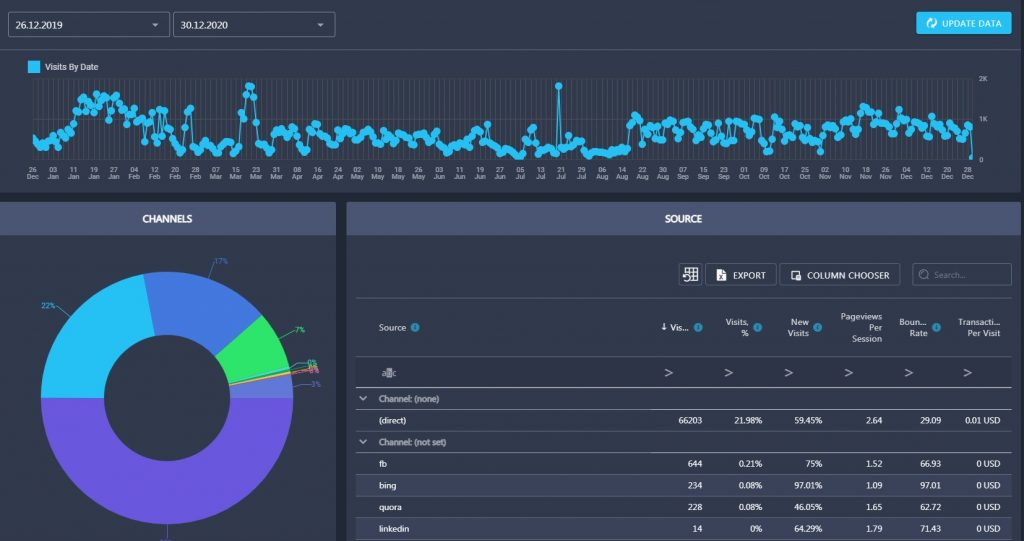 traffic analysis in Rank Active