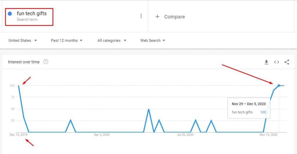 keyword's interest over time