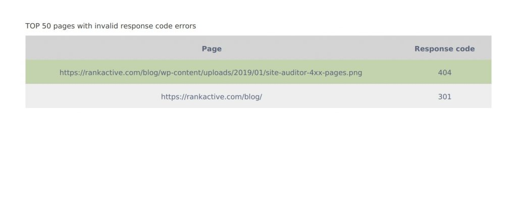 pages with response code errors