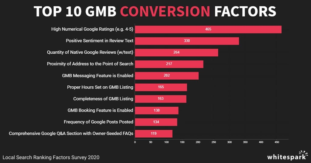 top10 conversion signals according to Whitespark