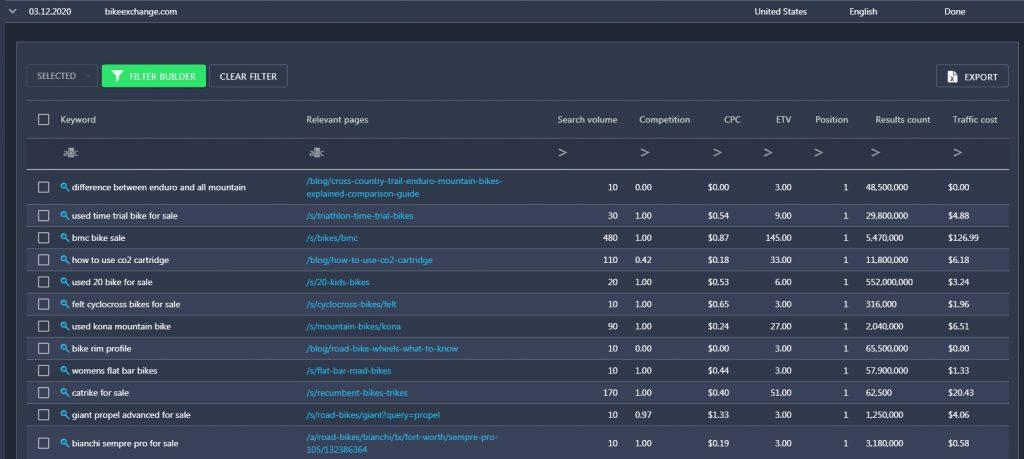 ranking keyword in Keyword FInder