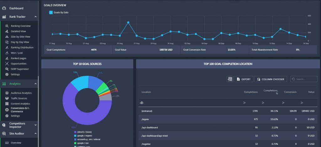 analytics data on RankActive platform