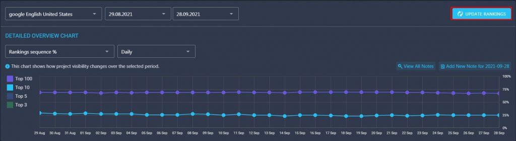 Update on demand on rankactive platform